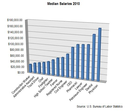 Salaries Comparison